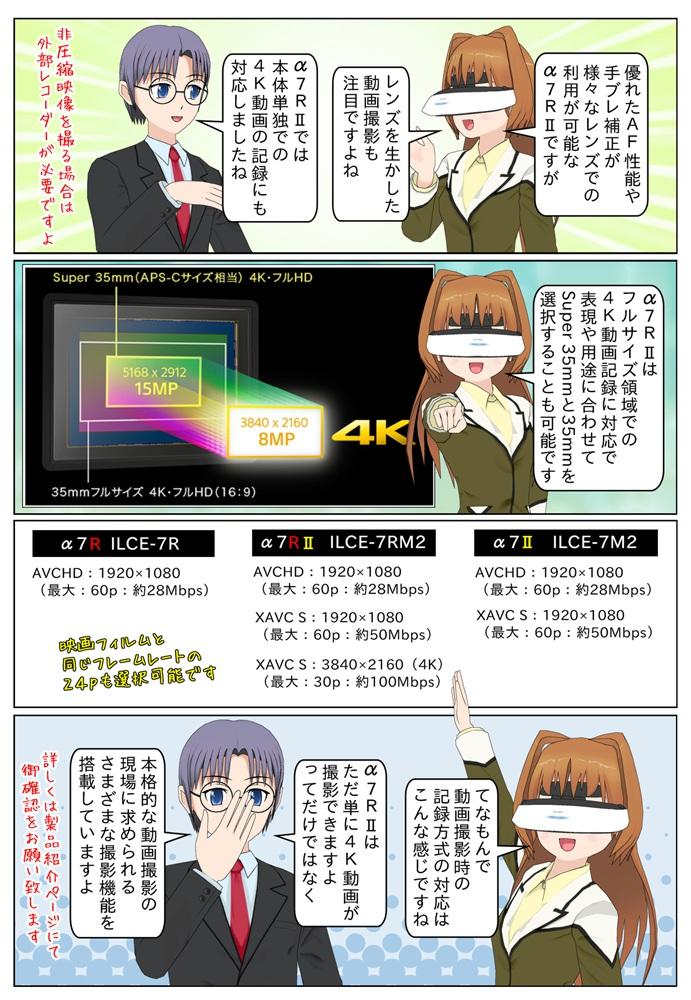 α7R2はフルサイズ領域での4K動画撮影に対応しています。ILCE-7RM2は他α7シリーズと違い XAVC S 3840×2160 30p 約100Mbpsでの記録が可能です。