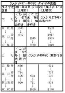 〈ひかり477号〉広島行き.jpg