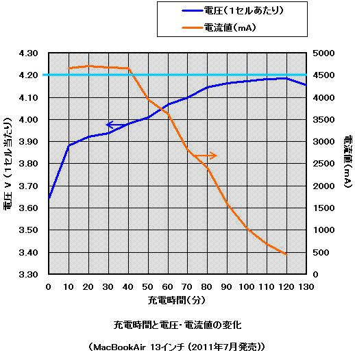 05time_volt_current_lithium.jpg