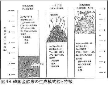 図48白亜紀金鉱床.jpg