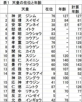 表1在位と年齢.jpg