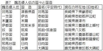 表7 魏志倭人伝の国々.jpg