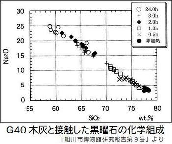 G40 黒曜石の化学組成.jpg