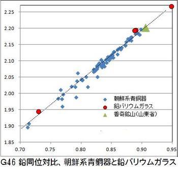 G46鉛同位体比.jpg