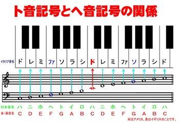 ト音記号とヘ音記号の関係.jpg