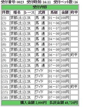 軸馬評価理論151114京都12波乱度3.jpg
