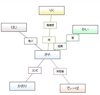 スター型相関図.jpg