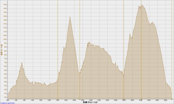 北丹沢山岳耐久レース 2011-07-03, 高度 - 距離.png