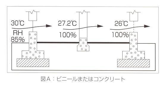 コンクリート・ビニール敷設の問題点 - コピー.JPG