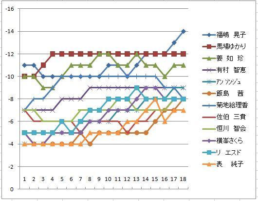 2010CAT最終日スコア推移.JPG