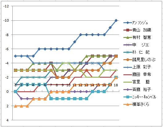 2010ダイキン難易度3日目スコア推移.jpg