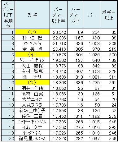 2010バーディー奪取率.JPG