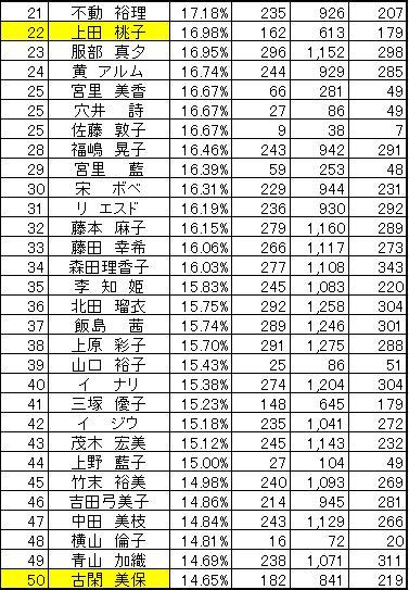 2010バーディー奪取率21-50.JPG