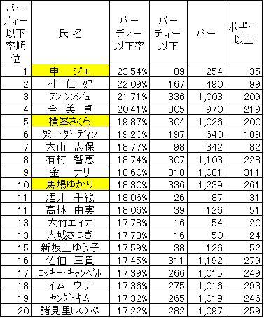 2010バーディー奪取率正解.JPG