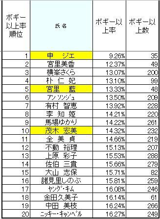 2010ボギー以上率.JPG