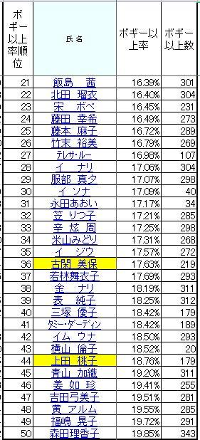 2010ボギー以上率21-50.JPG