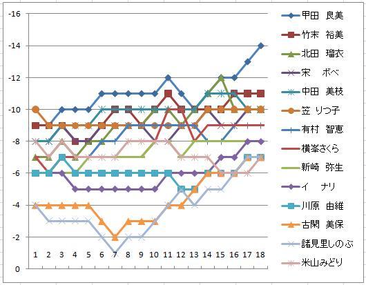 2010リゾートトラスト最終日スコア推移.JPG