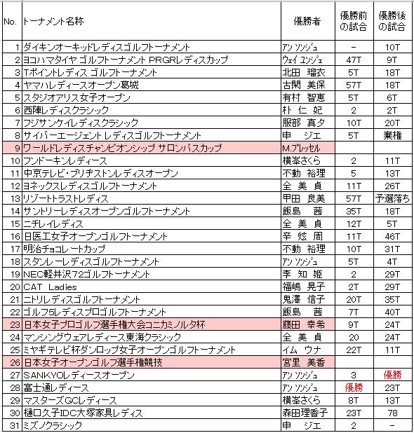 2010優勝前後の順位.JPG
