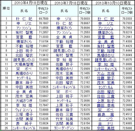 2010平均ストローク推移1010.jpg