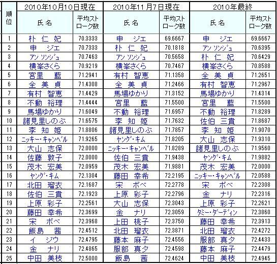 2010平均ストローク推移最終2.JPG