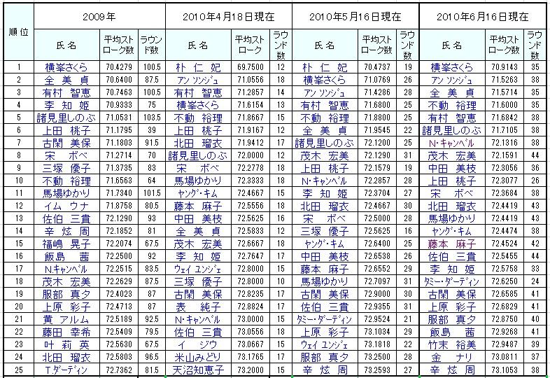 2010日本ツアー成績_14試合終了後b.jpg