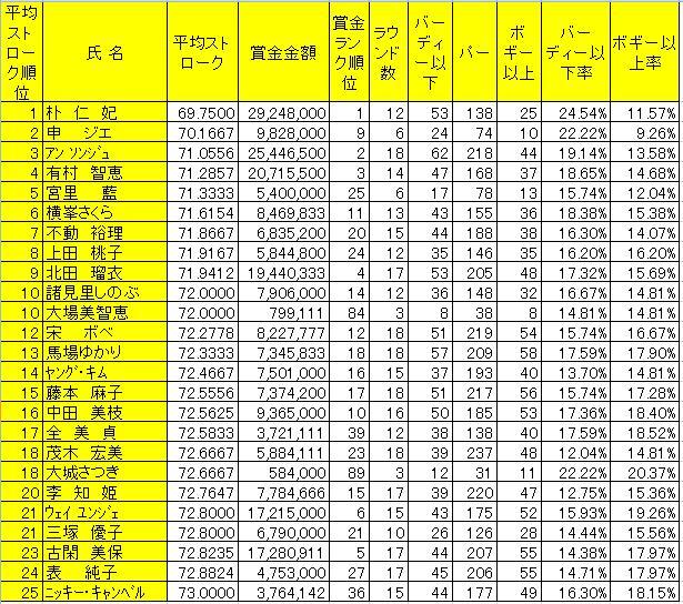 2010日本ツアー成績_6試合終了後a.jpg