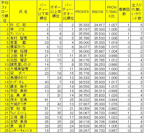 2010日本ツアー成績_6試合終了後b.jpg