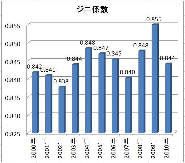 2010日本ツアー_ジニ係数.jpg