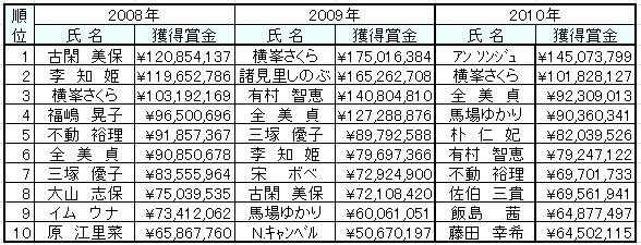2010日本ツアー_TOP10選手.jpg