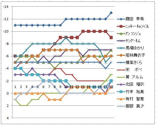 2010日本女子プロ最終日スコア推移.jpg