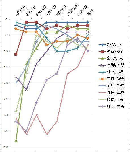 2010獲得賞金推移1-10位.JPG