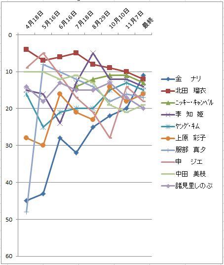 2010獲得賞金推移11-20位.JPG
