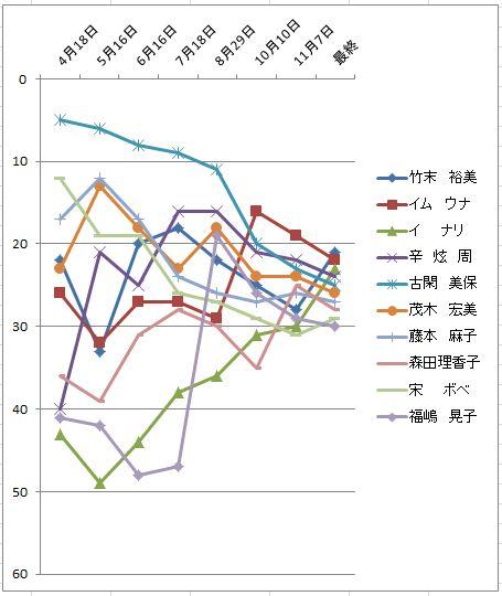 2010獲得賞金推移21-30位.JPG