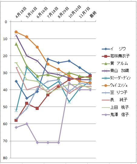 2010獲得賞金推移31-40位.JPG