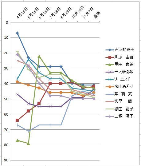 2010獲得賞金推移41-50位.JPG