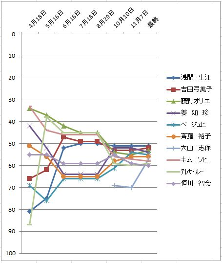 2010獲得賞金推移51-60位.JPG