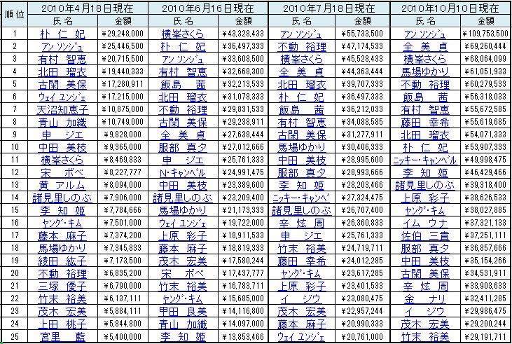 2010賞金ランク推移1010.jpg