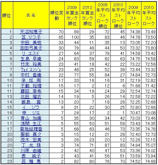 2010順位変動up100718.JPG