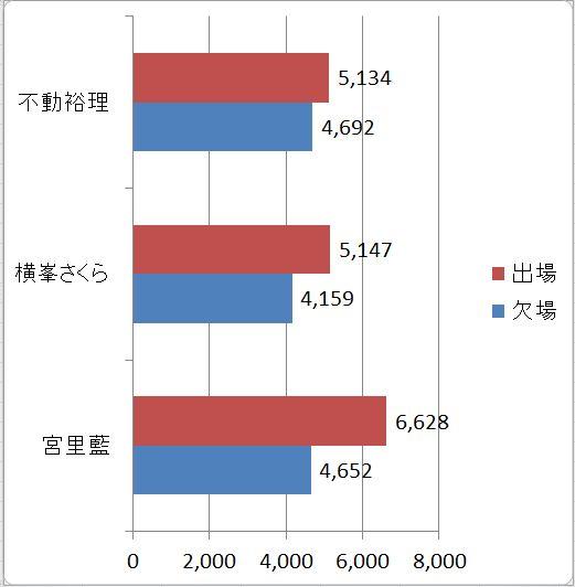 有名選手出場別観客数.JPG