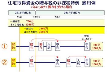 160112_贈与税.jpg