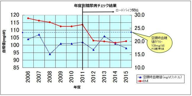 血糖値チェック結果R.JPG