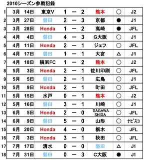 2010参戦記録.jpg