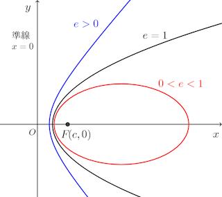 2jikyokusen-graph-001.png