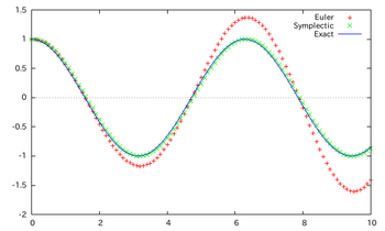 Chowa-Euler-Symplectic-graph-001.png