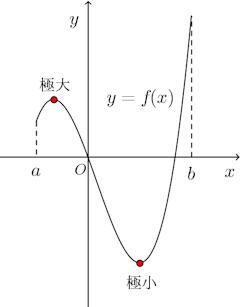 Kyokuchi-graph-001.png