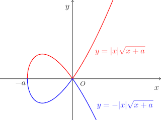 graph-y^2=x^2(x+a)-001.png