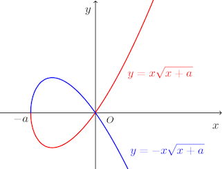 graph-y^2=x^2(x+a).png
