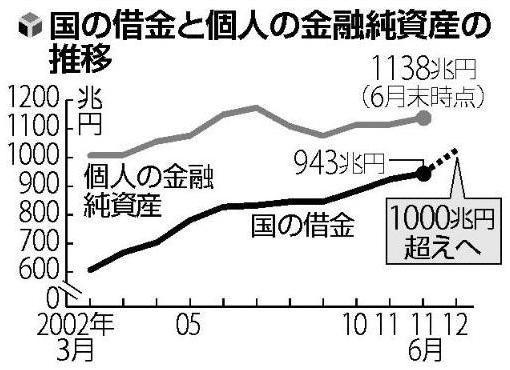 国の借金と民間金融資産.JPG