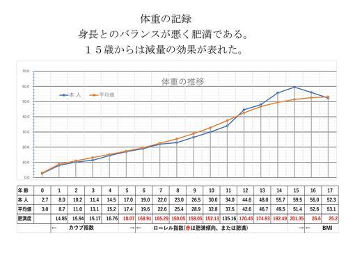 022体重の推移.jpg