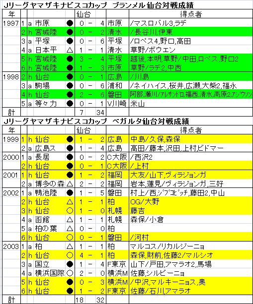ベガルタ仙台の年度別成績一覧